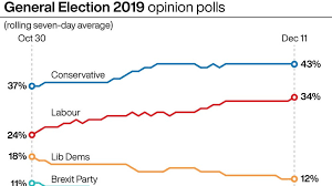 Who`s ahead in the polls?….